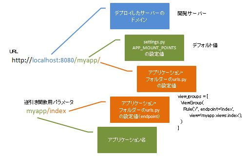 Kay URL構成1.JPG