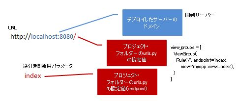 Kay URL構成2.JPG
